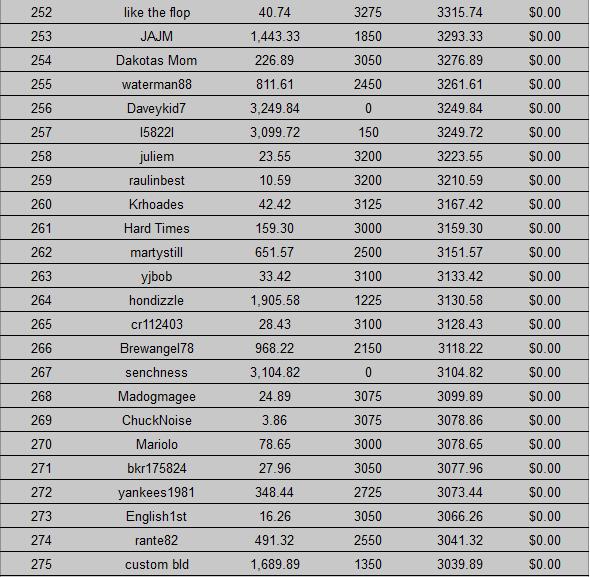 Americas Cardroom November Race Standings