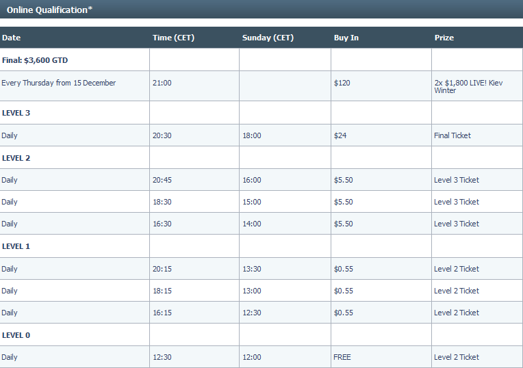 Betfair Poker Live Winter Kiev Qualifying Schedule