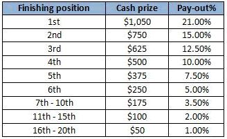 Betsafe $5K Cash Player Ranking Leaderboard Prizes