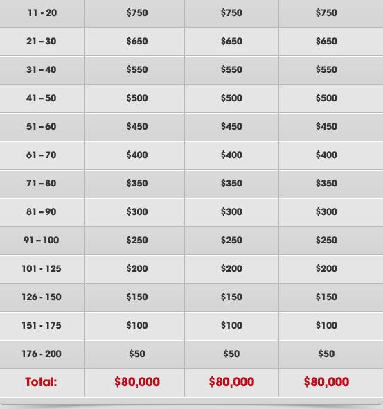 Betsafe Sumemr Race Payouts