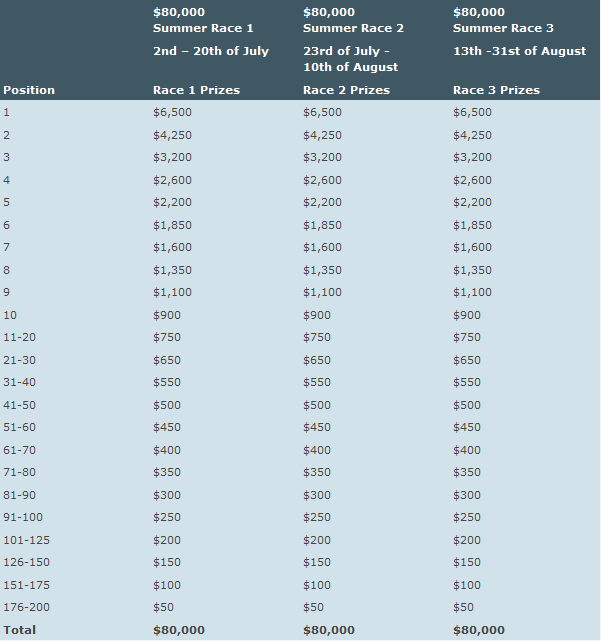 Betsson 3x $80K Summer Races Payouts