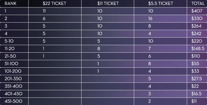Betsson $20K April SNG Prizes
