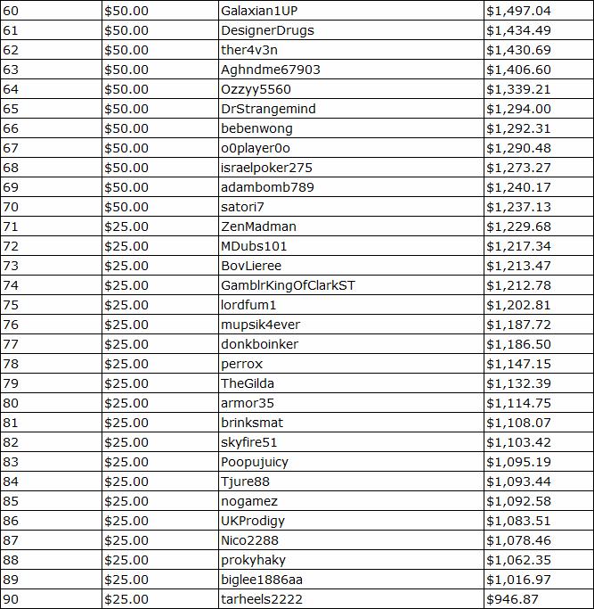 Black Chip Poker October Rake Race Standings