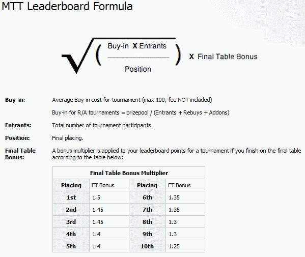 Carbon Poker MTT Points Formula