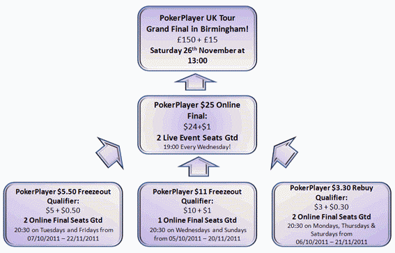 Coral PokerPlayer UK Tour Qualifying Structure