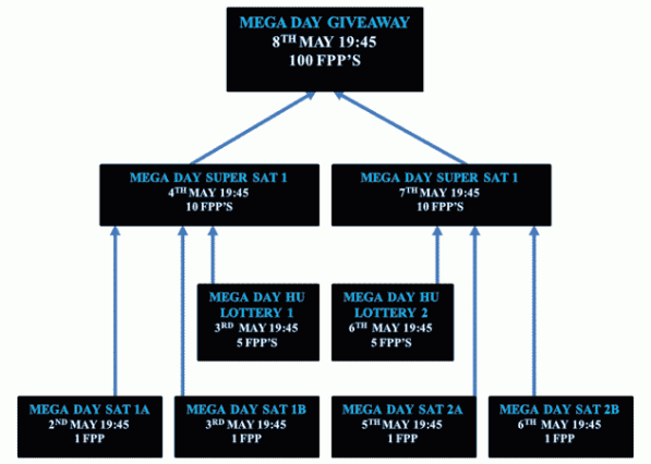 InterPoker Mega Day Giveaway Path