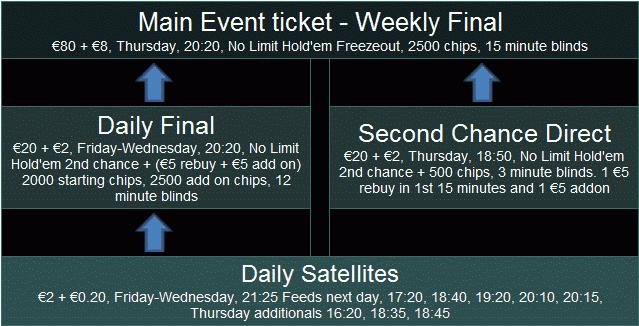 Ladbrokes Irish Poker Festival Main Event Ticket Path