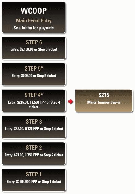 PokerStars WCOOP Steps