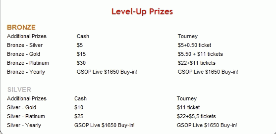 RedKings 18K VIP Race Level Up Prizes