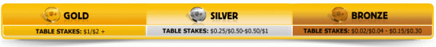 Betfair $50K Raked Hands Levels
