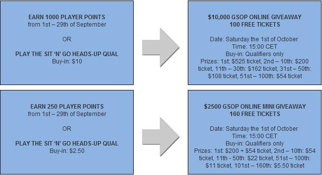 Betsafe GSOP Qualifiers