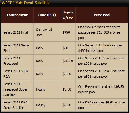 Cake Poker WSOP MTT Satellites