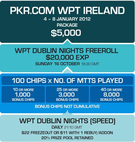 PKR WPT Ireland Qualifying Path