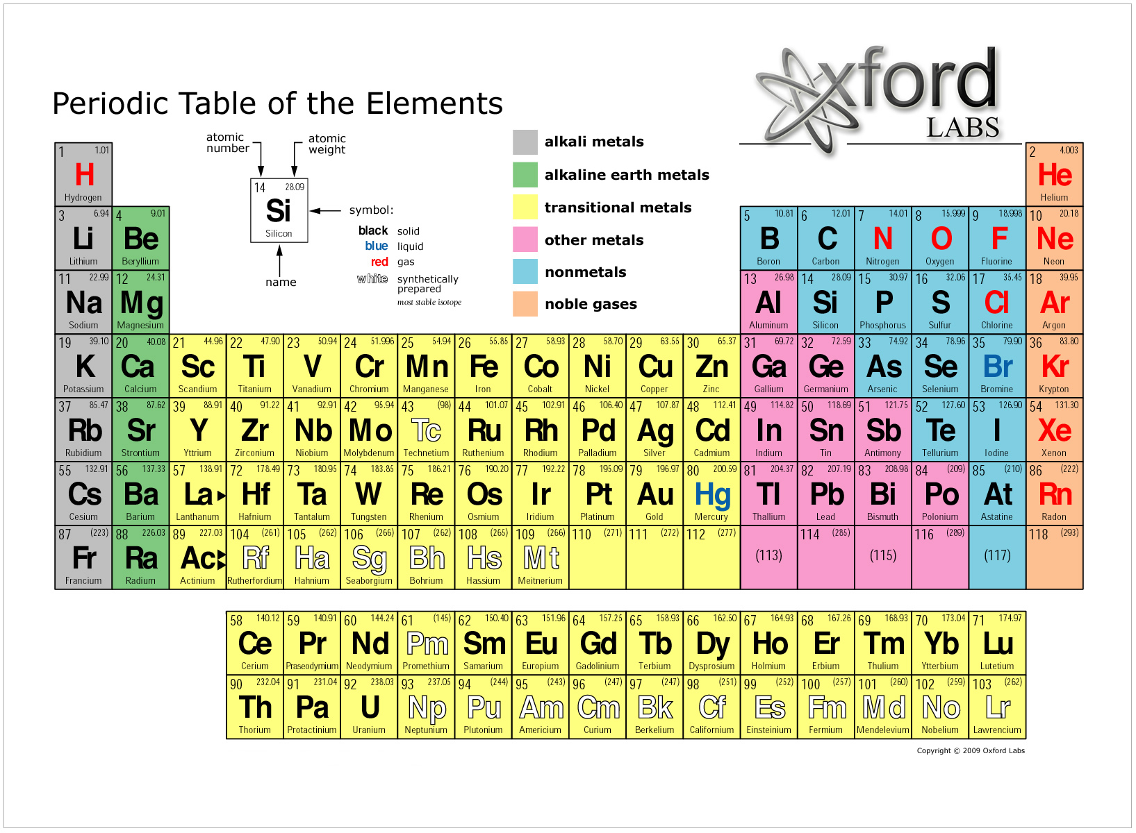 Raleigh Charter Enriched Chemistry