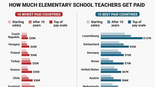 Lehrer-Beste-lohn-welt