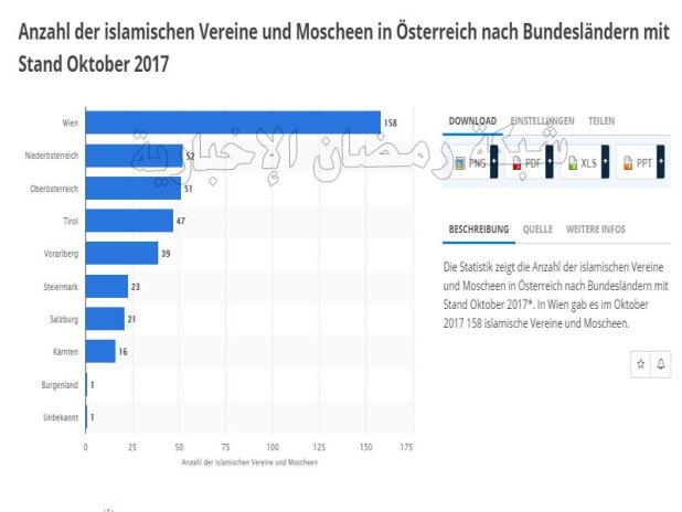 Statistik-Austria2
