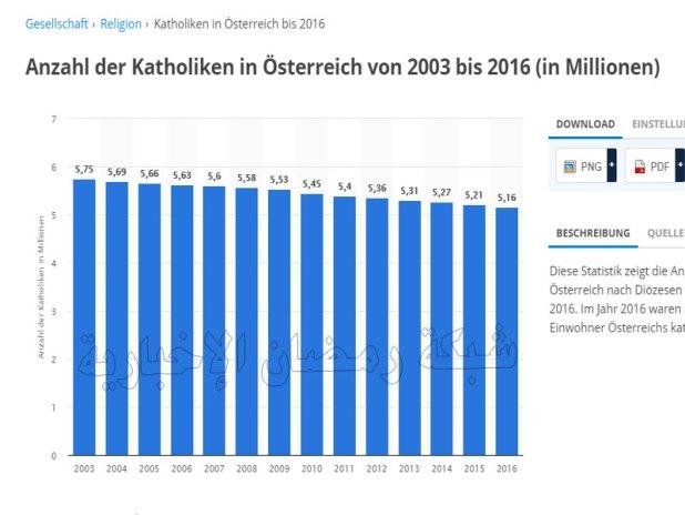 Statistik-Austria3