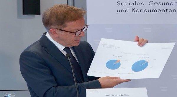 ردولف أنشوبير وزير الصحة النمساوي تطعيم جميع السكان بحلول الصيف المقبل