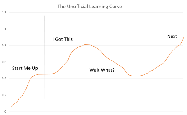 TheUnOfficialLearningCurve