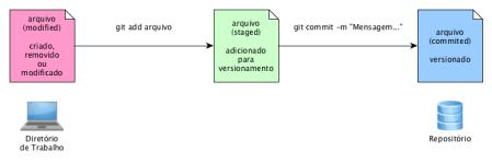 Os 3 Estados de um Arquivo no Git
