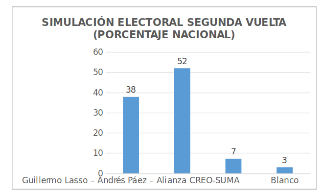 Eleccciones Ecuador 2017