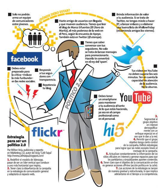 Políticos y Redes Sociales