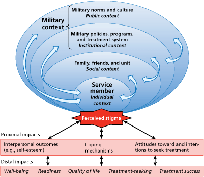 Conceptual model of stigma reduction in the military
