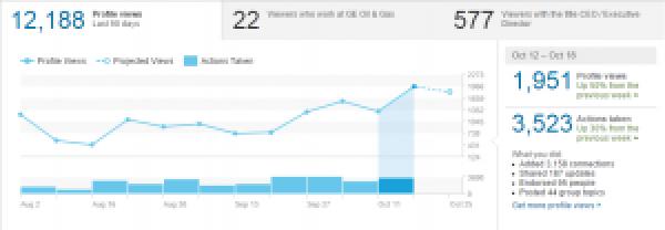4 LinkedIn Statistics 12-18 Oct 2015 Cristian Randieri