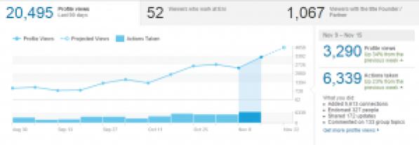8 LinkedIn Statistics 9 - 15 Nov 2015 Cristian Randieri