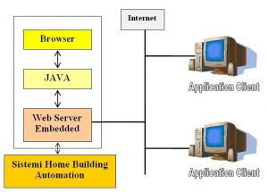 Fig. 1 - Architettura di un web server embedded