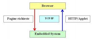 Fig. 2 - Applet Java per eseguire operazioni di controllo o di monitoraggio di dispositivi remoti