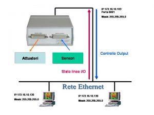 Fig. 5 - Scenario di applicazione del dispositivo RECS 101