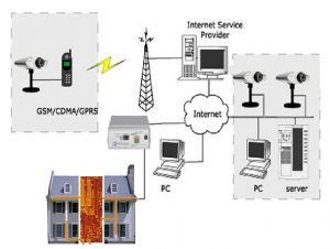 Fig. 11 - Esempio di una possibile integrazione di RECS 101 con un sistema di videosorveglianza