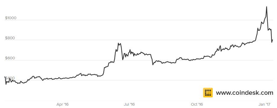 Bitcoin Kurs 2016