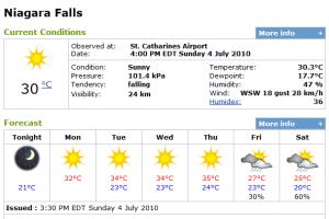 Niagara Weather