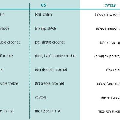מונחי סריגה בעברית ובאנגלית