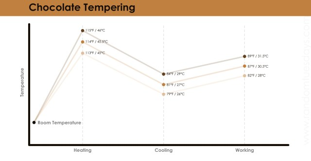 chocolate tempering chart