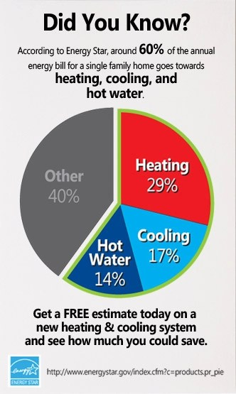 Did You Know - 60% Energy Bill - Heating costs