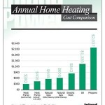 Heating Cost Comparison