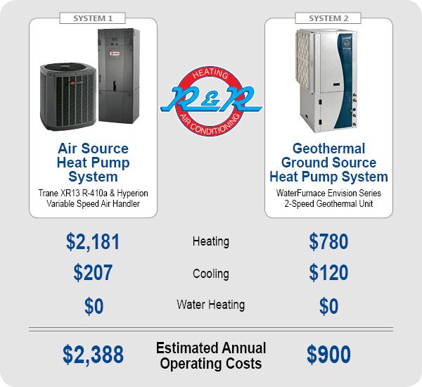 HVAC System Comparison