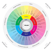 The Wheel of User Experience