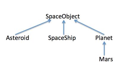Multimethods Example