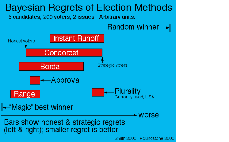 Image result for bayesian voting