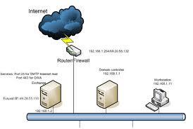 Konfigurasi Router di Debian 5.0