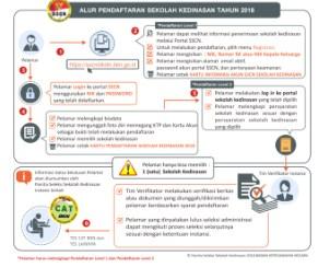 Ilustrasi alur pendaftaran sekolah kedinasan 2018