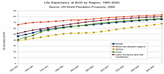 Increase Human Life Expectancy