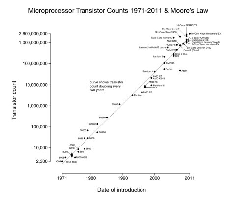 Moore's Law - Technology Law That Changed the World