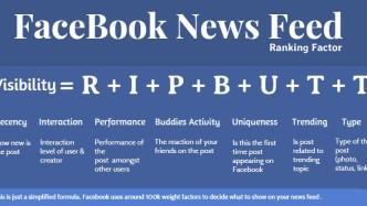 Facebook News Feed Ranking Factor - The simplified equation RIP BUTT