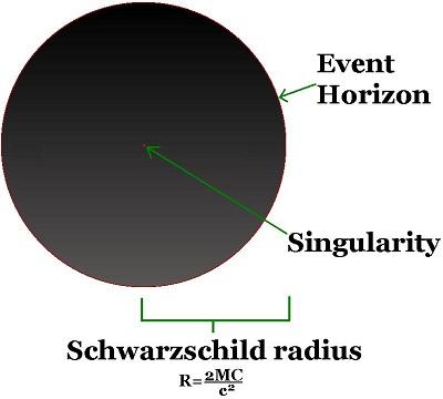 Jari-jari Schwarzschild