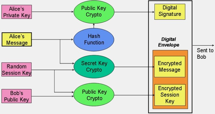 Tutorials Related to Cryptography